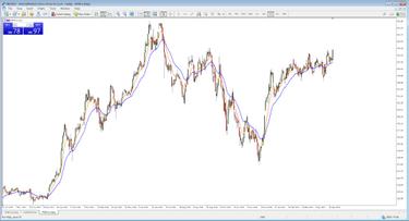 prekybos strategijos su apimtimi 15 min prekybos strategija