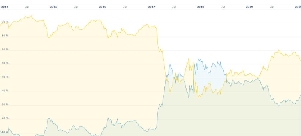bitcoin vs altcoin chart