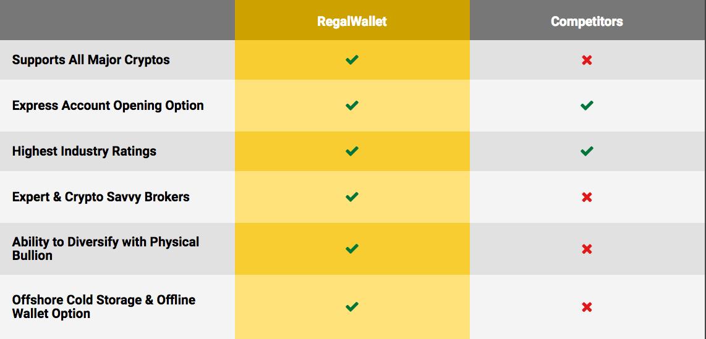 bitcoin ira investicijos kalifornijos akcijų opciono mokestis
