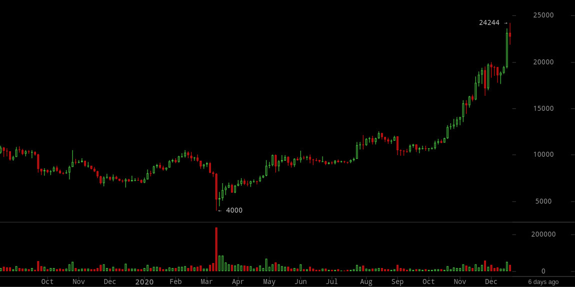 bitcoinwisdom btc eur