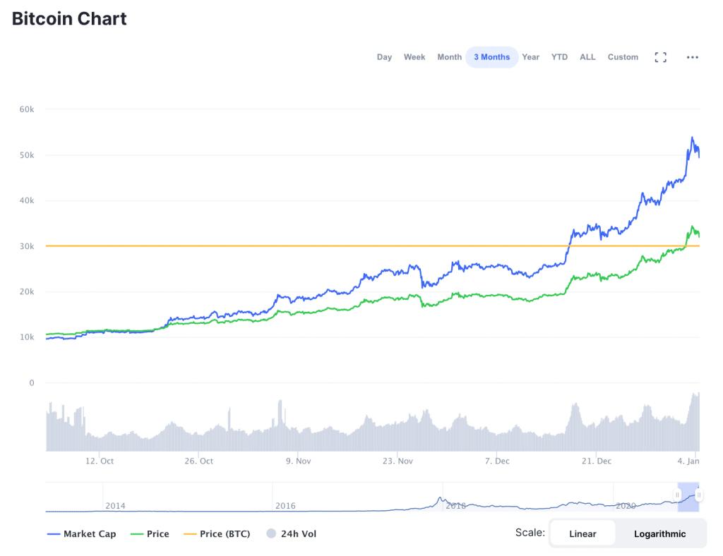 blockchain wait time sakalų prekybos sistema