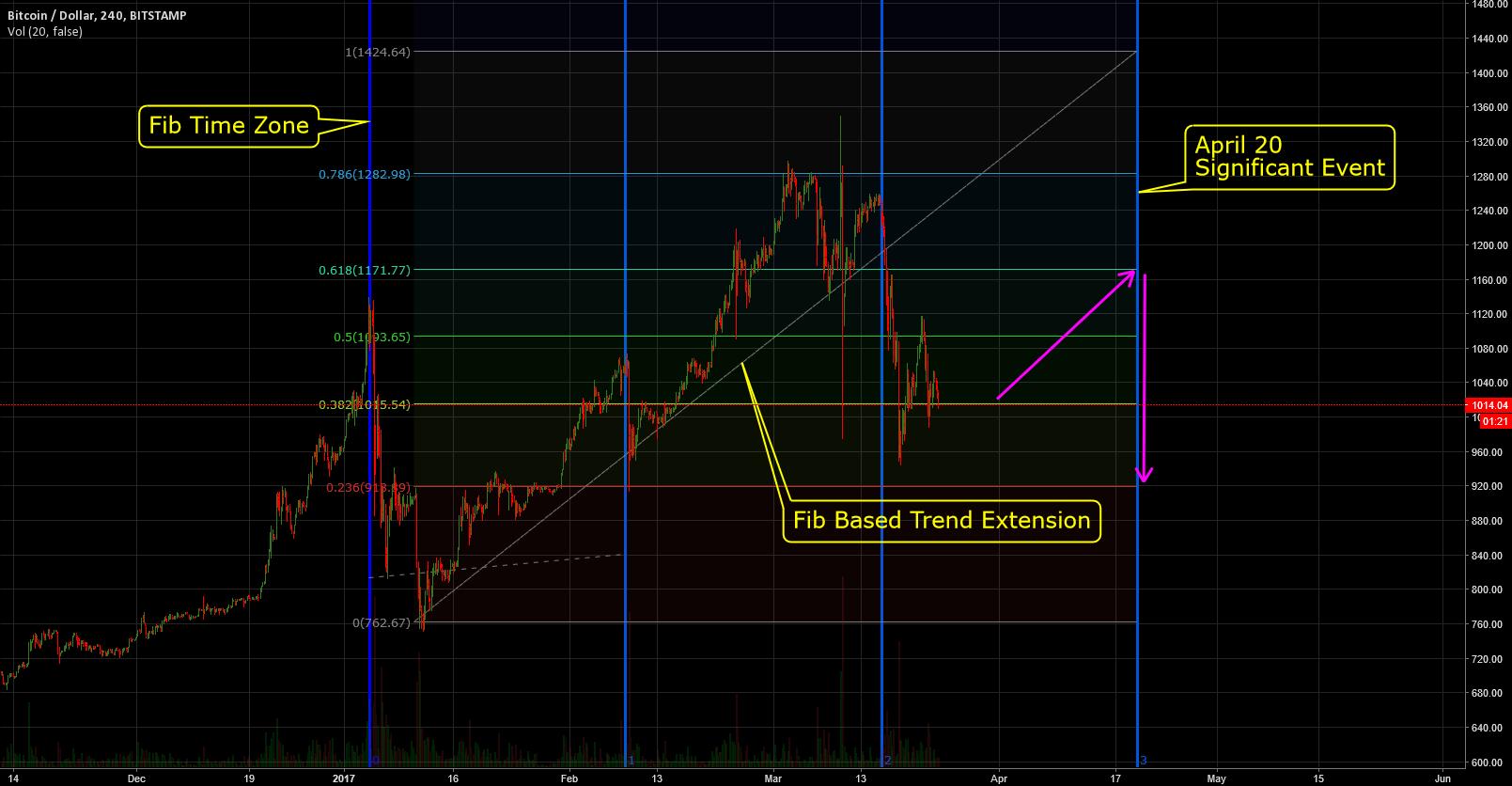 tradingview bitcoin rodikliai)