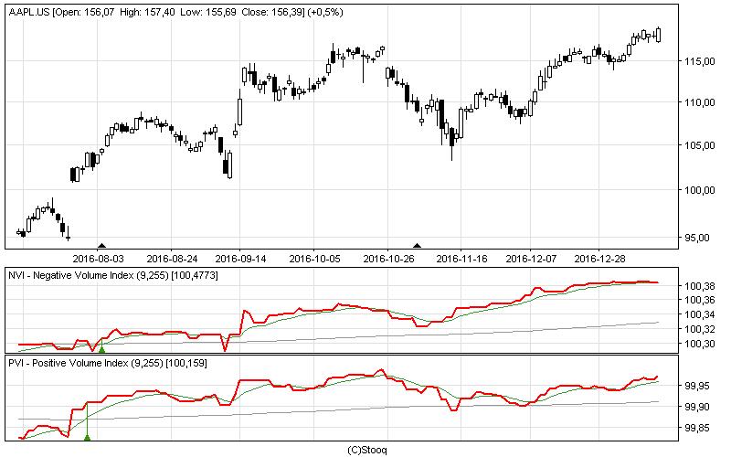 prekybos techninės analizės rodikliai pasirinkimo sandoriai kuriais prekiaujama ilgalaikiu kapitalo prieaugiu