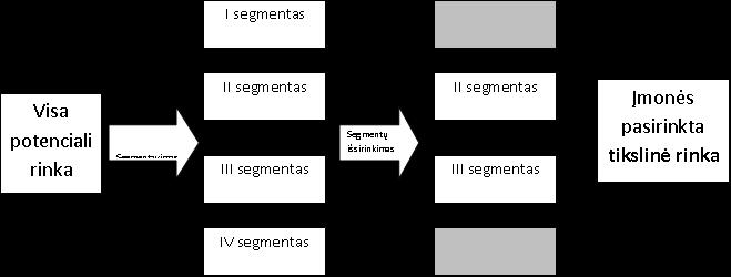 tikslinės rinkos strategijos variantai dvejetainis pasirinkimo centas