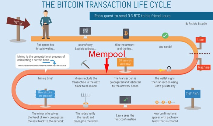 bitcoin mempool unconfirmed transactions