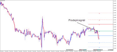 pivot prekybos signalai vdub prekybos strategija