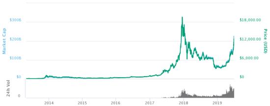 bitcoin price history table ar prekyba po valandų daro įtaką opcionams
