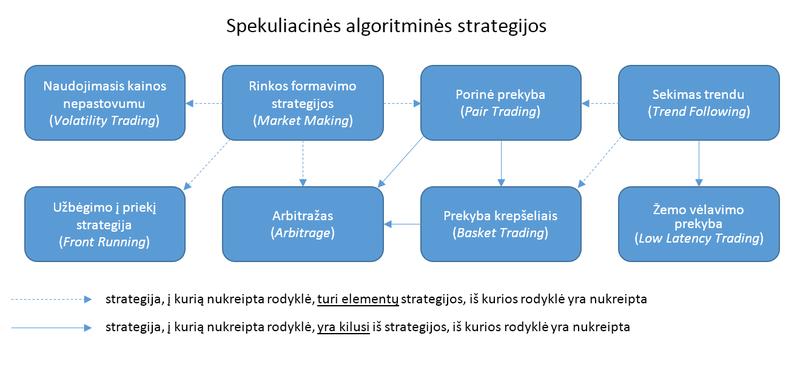 algoritminės prekybos strategijos disney naudojasi susijusia diversifikavimo strategija