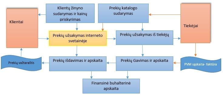 prekybos prekių sistema dvejetainiai variantai pilni