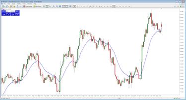 dienos indeksų prekybos strategijos