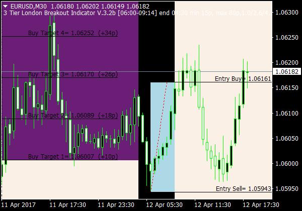 dienos prekybos kainų strategijos