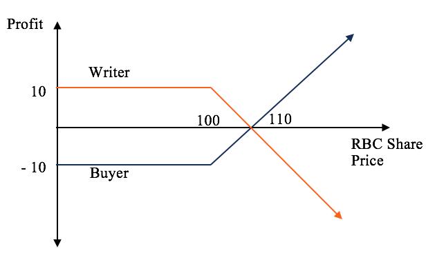opcionų prekyba put vs call ar yra dienos prekybos su