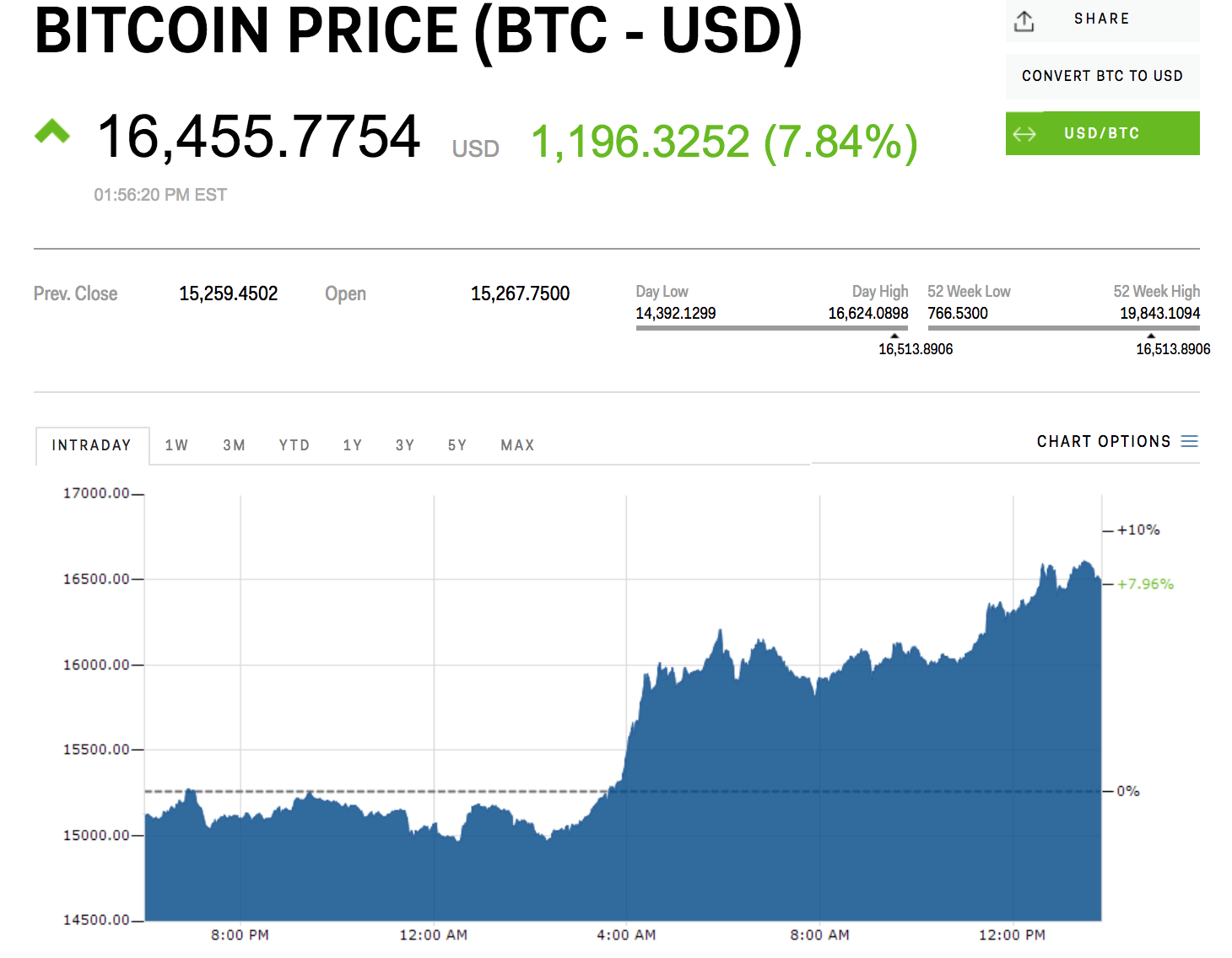 bitcoin sv kaina gyvena