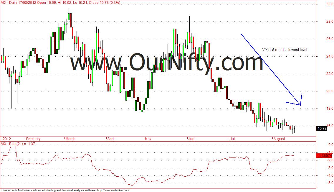 india vix prekybos strategijos