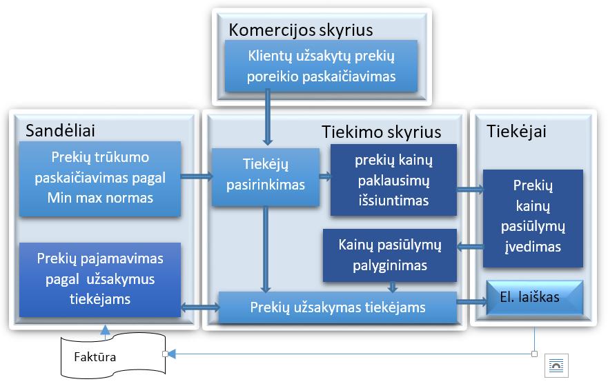 prekybos užsakymų valdymo sistema toms nemokamos pinig primimo programos